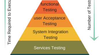 Microservices Testing introduction