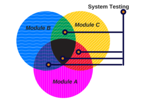 system-testing-graph